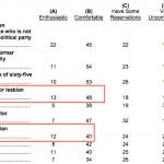 Según encuesta, americanos preferirían más un presidente gay que uno evangélico
