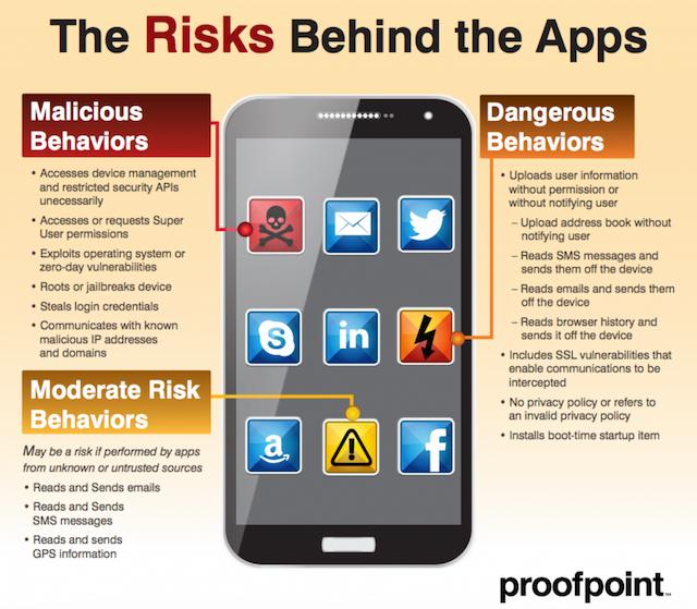 Malware en Apps de Biblia